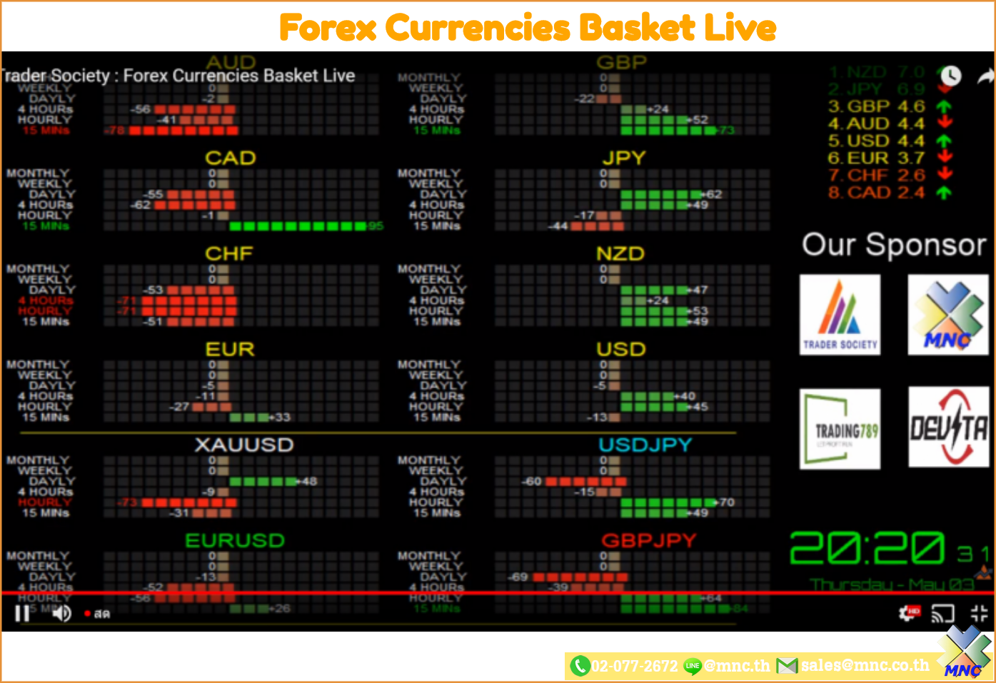 MNC Forex Currencies Basket Live